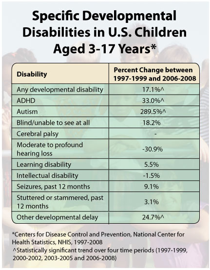 intellectual disability causes and conditions If your child has an intellectual disability (id), their brain doesn't develop properly  their brain may also not function within the normal range of.